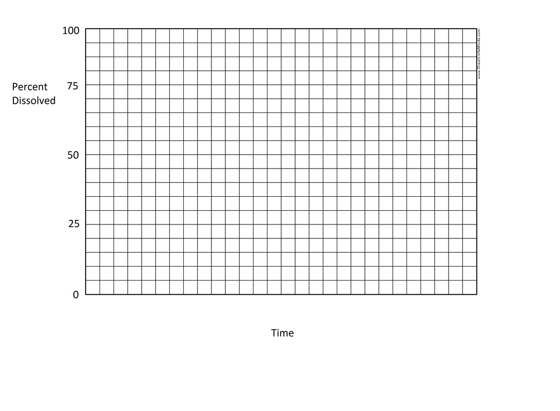 Worksheet Solubility Graphs Key