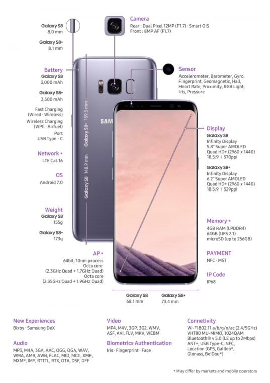 Two Important Specs on The Samsung Galaxy S8