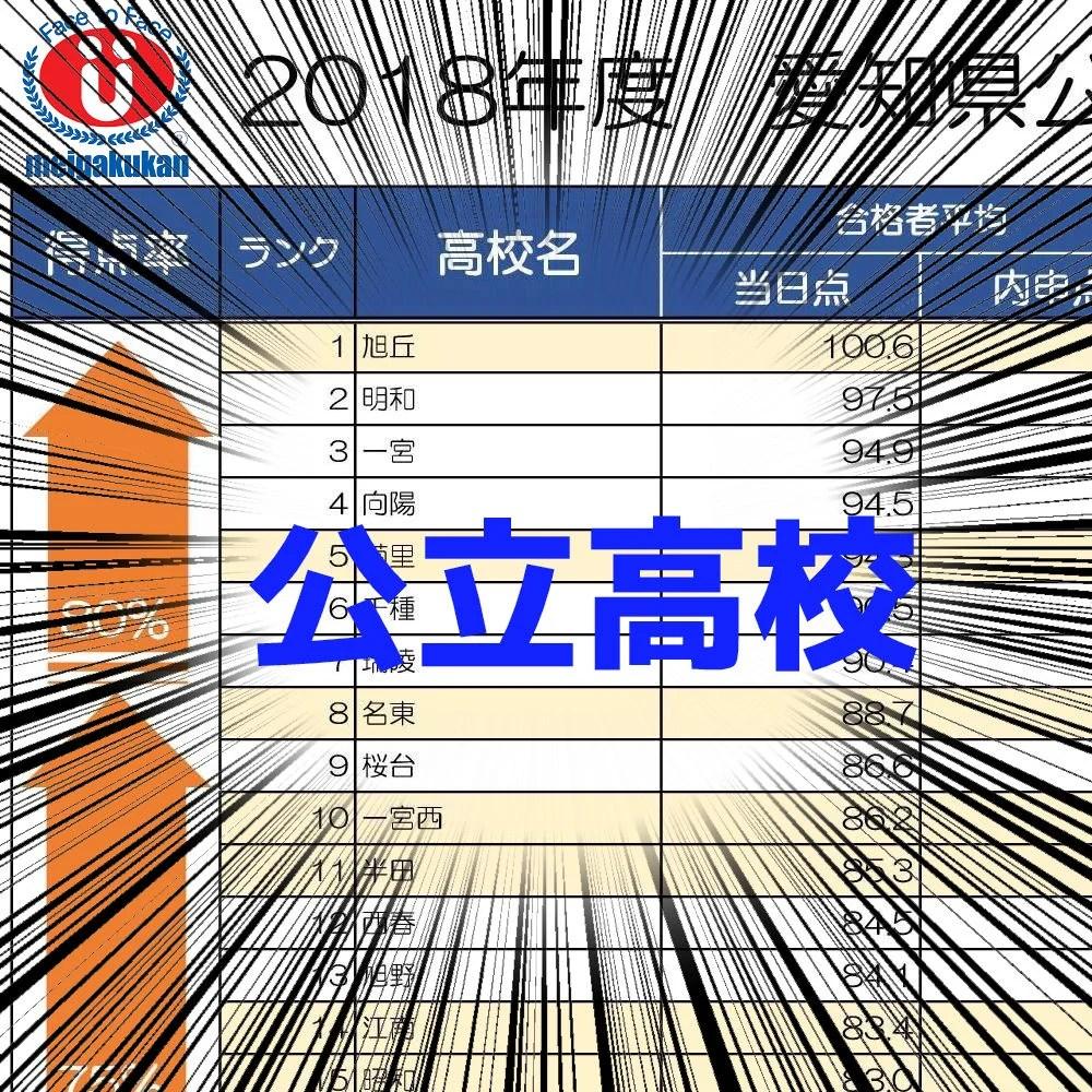 2018 愛知県公立高校 当日点 内申点 ランキング