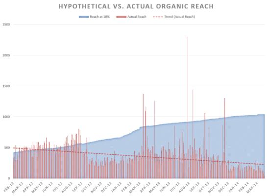Reach organico di Facebook