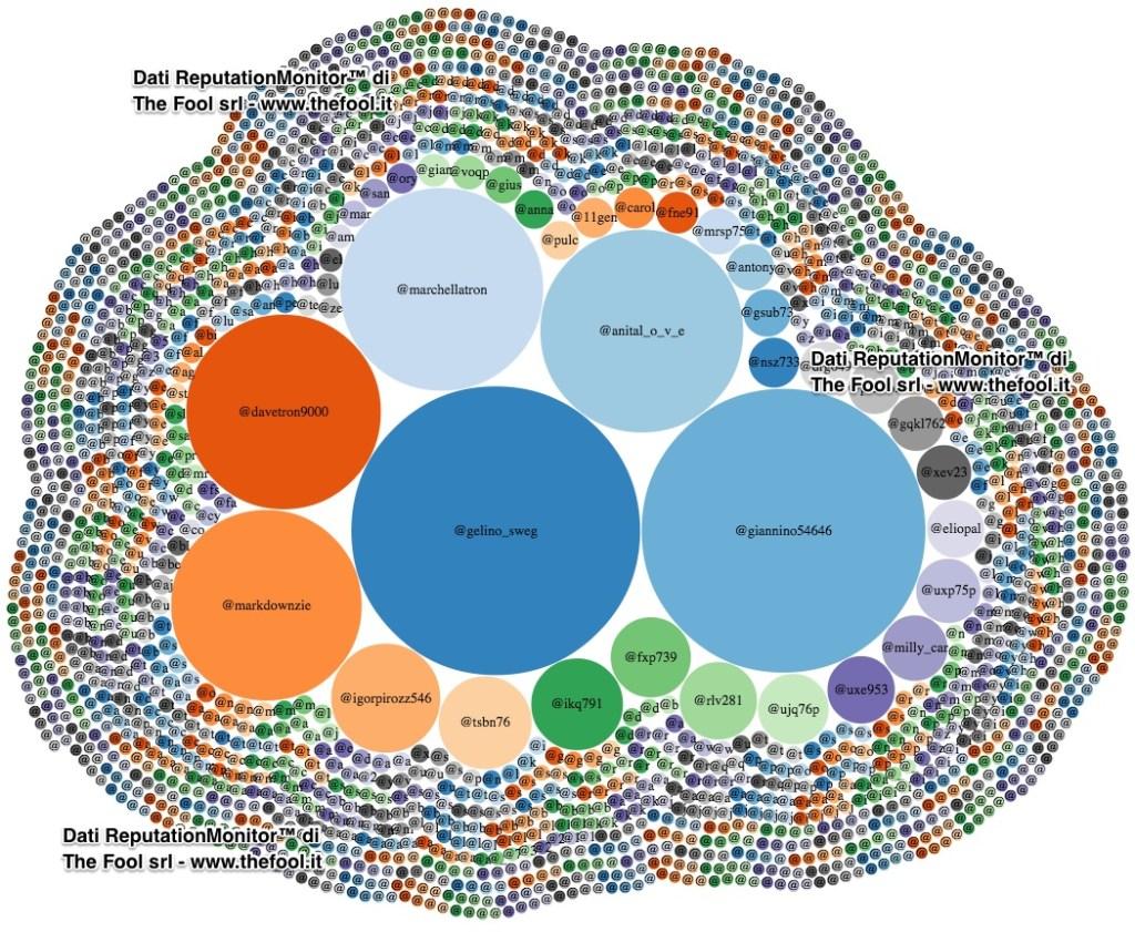 author_post-prtvballando10_bubble-chart