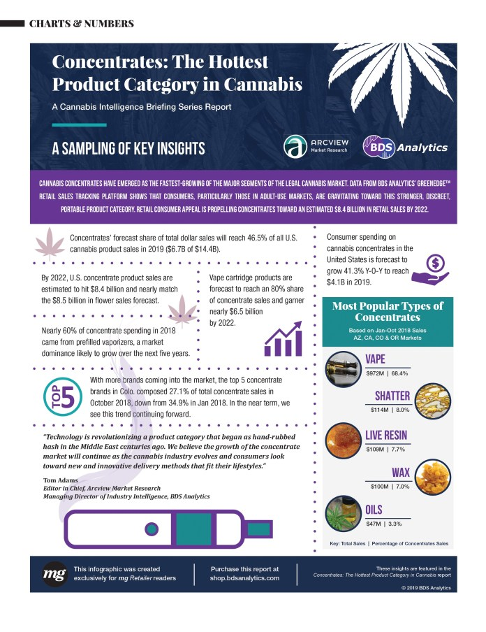 Cannabis concentrates infographic
