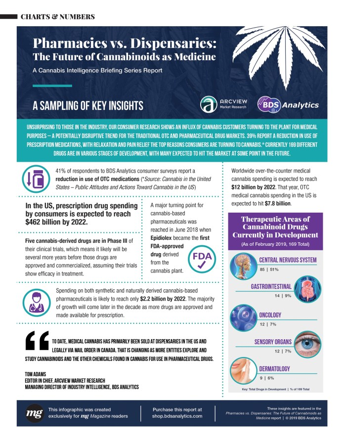 Infographic showing the future of cannabis versus pharmaceutical medicine