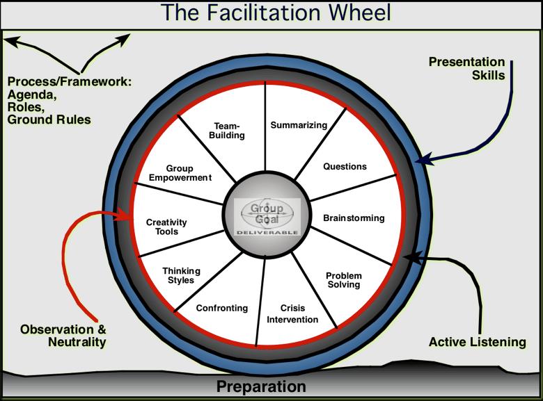 Primary Facilitation Skills