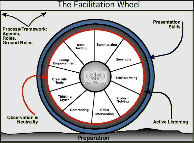 Primary Facilitation Skills