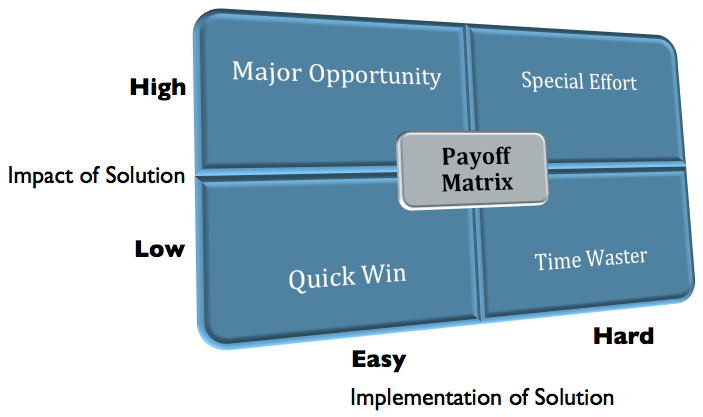 Return on Investment Payoff Matrix