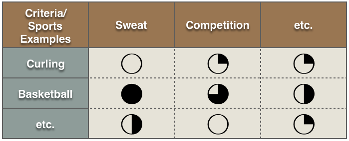 Facilitate a Decision Matrix to Document Supporting Rationale
