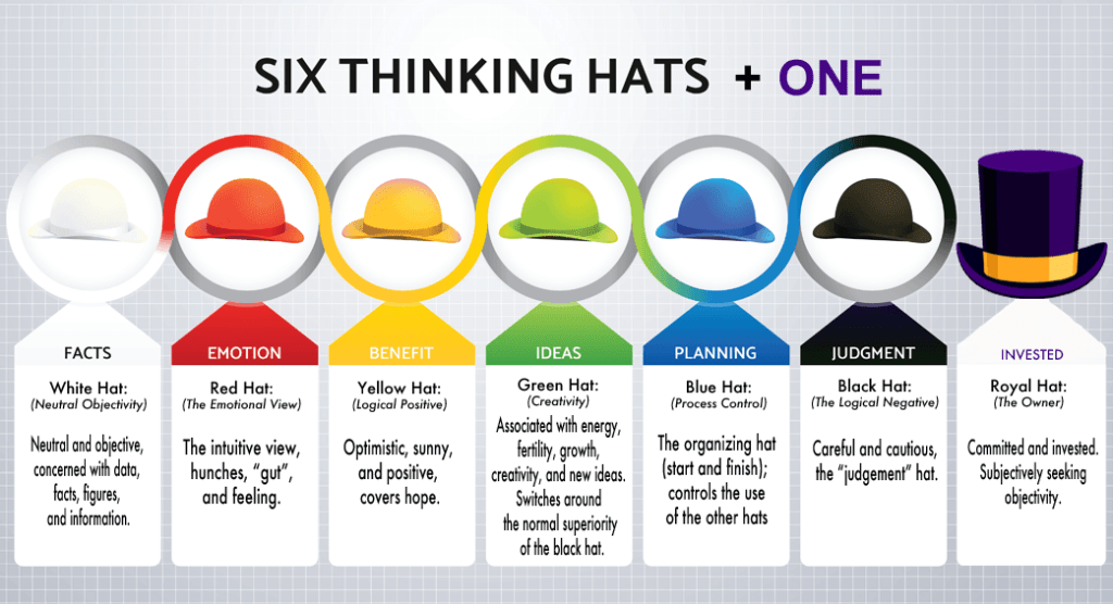Image result for 6 hats thinking