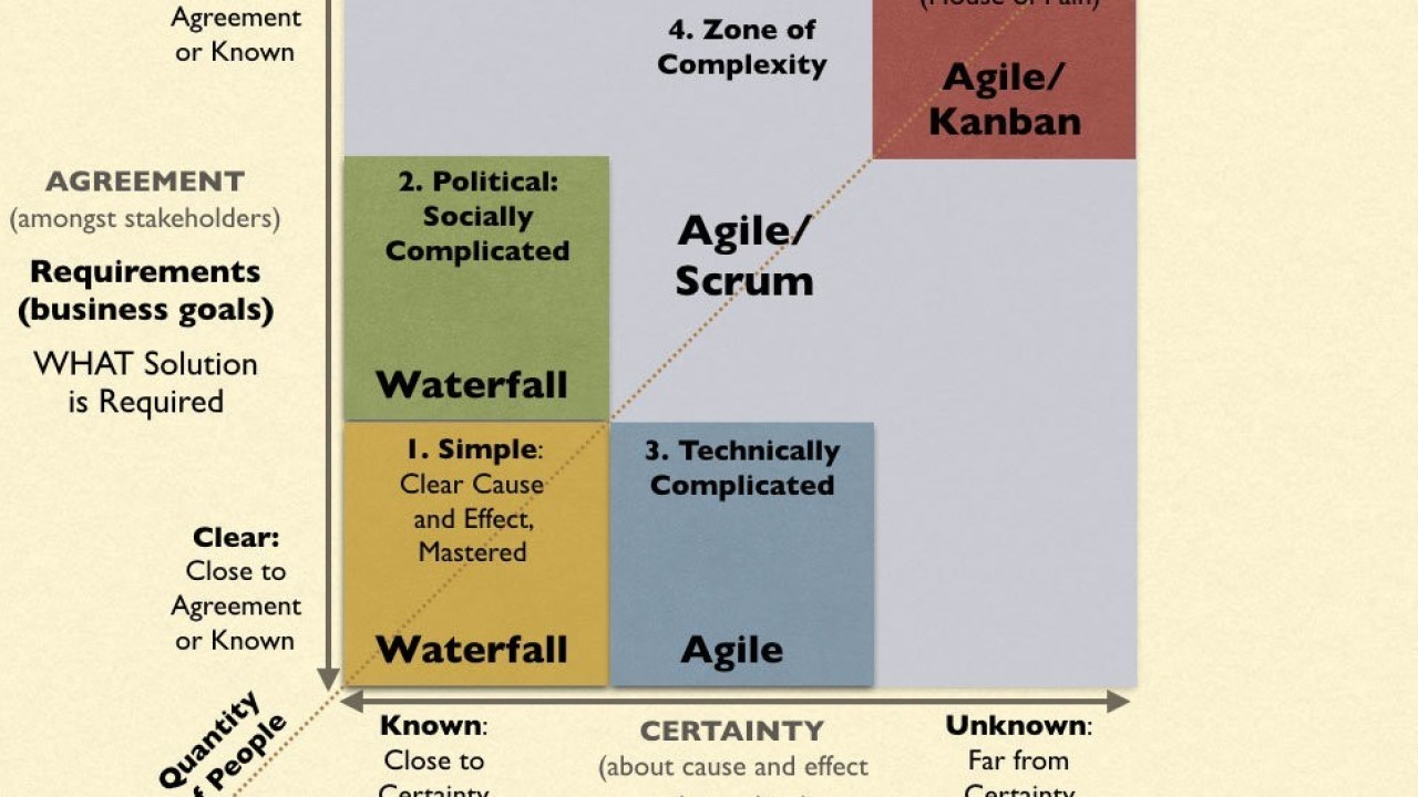 Agile vs Waterfall ? Risk Failure By Using the Wrong One