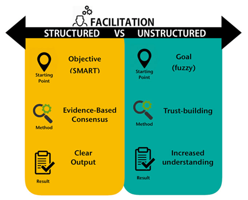How Structured Facilitation Training Can Save Your Arse and Boost Your Career