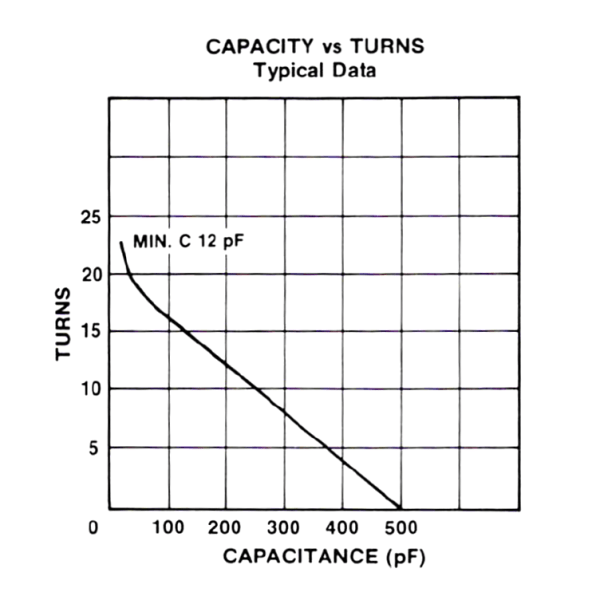 Jennings CSVF-500-0315 Turns vs Capacity Max-Gain Systems, Inc. www.mgs4u.com