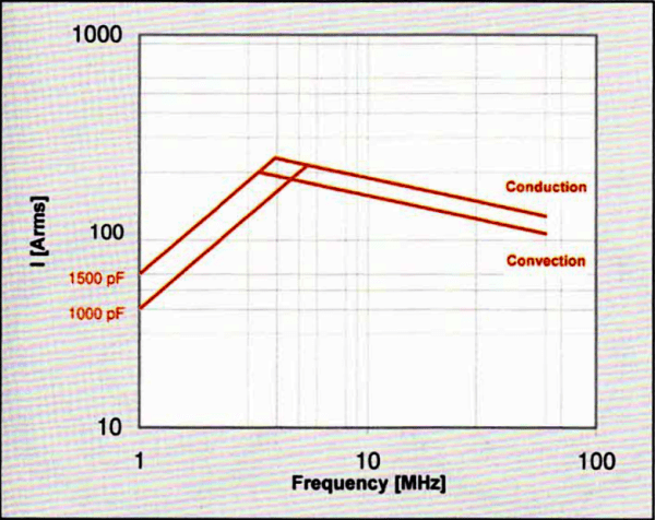 Comet CF1C-1500E15 Amps vs Frequency Max-Gain Systems, Inc. www.mgs4u.com