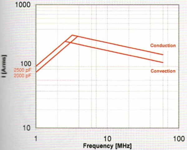 Comet CFSA-2000ABC15-HC-G CF1C-2000F15 Amps vs Frequency Max-Gain Systems, Inc. www.mgs4u.com