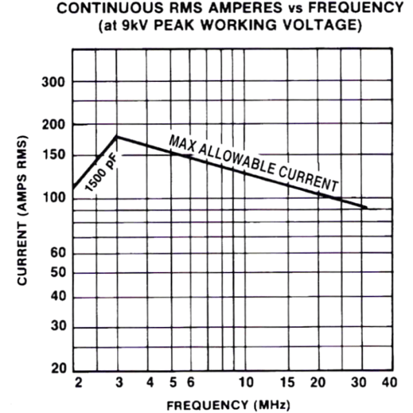 Jennings CVDP-1500-10S Amps vs Frequency Max-Gain Systems, Inc. www.mgs4u.com