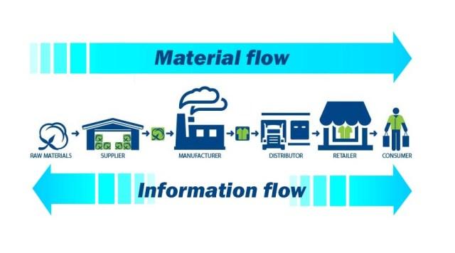 Pengertian Supply Chain Management Dan Contoh Supply Chain