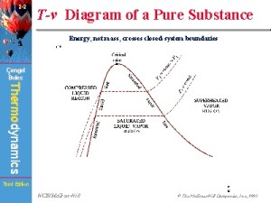 Tv Diagram of a Pure Substance
