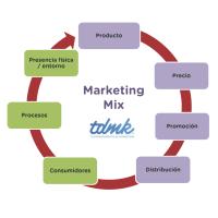 El marketing mix de antes el de hoy en dia. Su evolución.