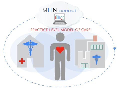 Mhn Aco Partnership For Better Healthcare