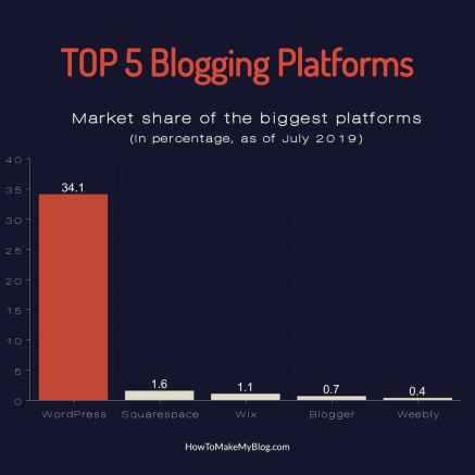 Top Best Blogging Platform