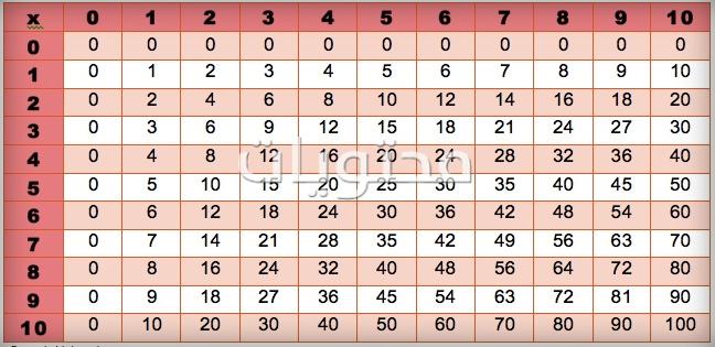جدول الضرب كامل من 1 الى 12 بالعربي جاهز للطباعة