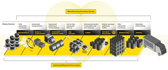 Cimcorp's expansion of its Dream Factory concept makes it an end-to-end solution for tyre plants, from goods-in to the loading of finished tyres