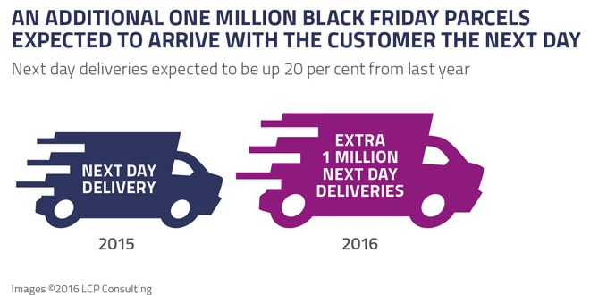 Black Friday is considered unprofitable by most UK retailers could this lead to its demise CommentsLCP Consulting