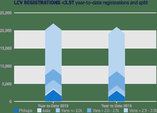 LCV registrations
