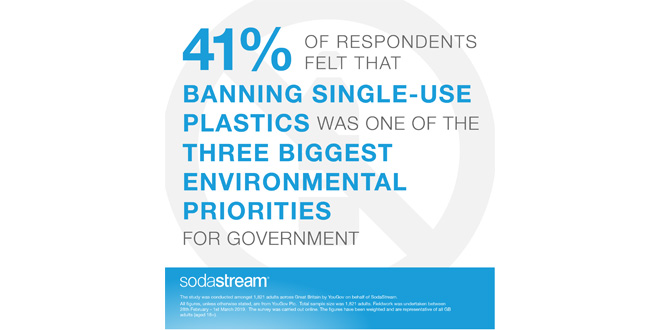 Reducing single use plastic should be treated with the same urgency as climate change