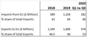 EU share of UK trade