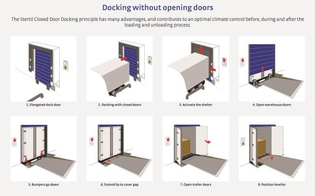 Stertil Closed Door Docking System