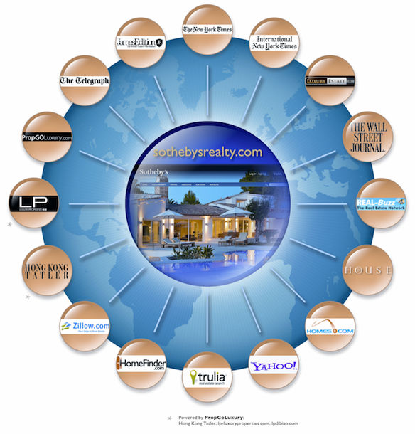 ONE Sotheby's International Realty Affilate Wheel