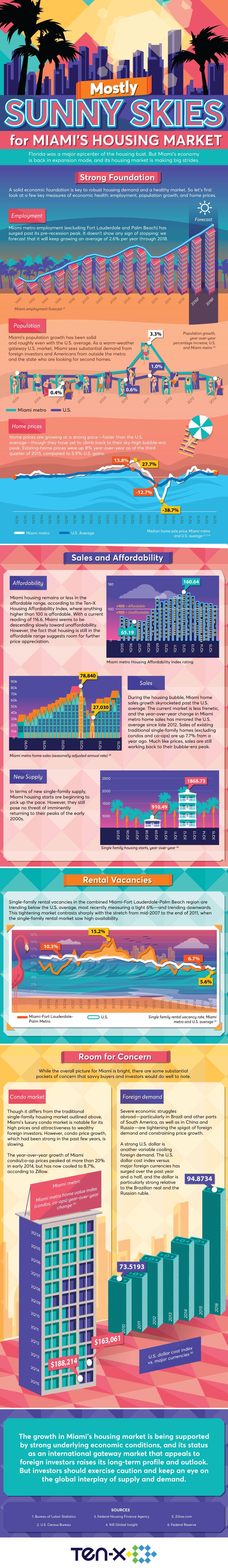 Miami-housing-market-infographic