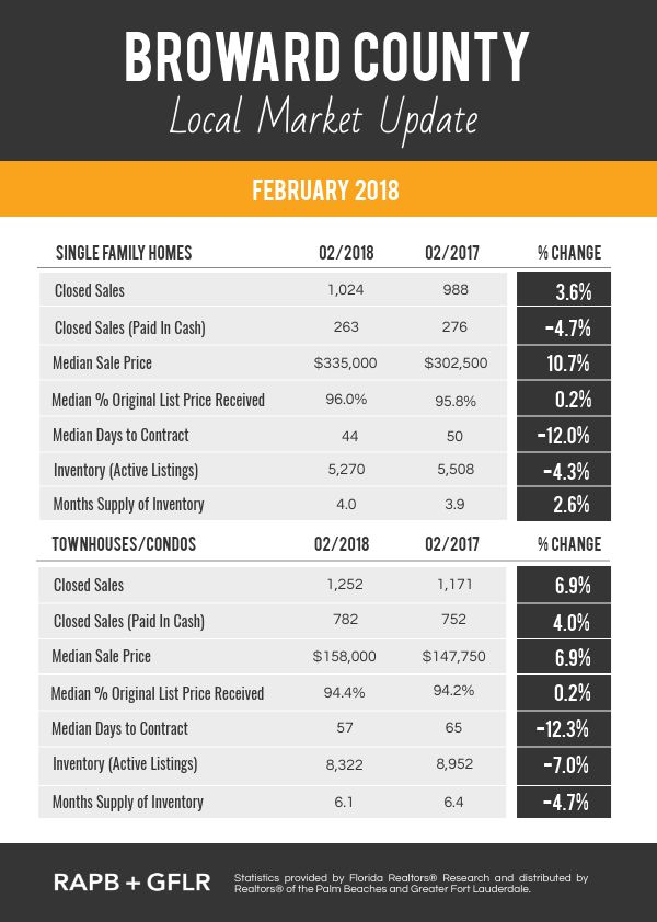 Residential Market Report - FEB 2018 - Broward County