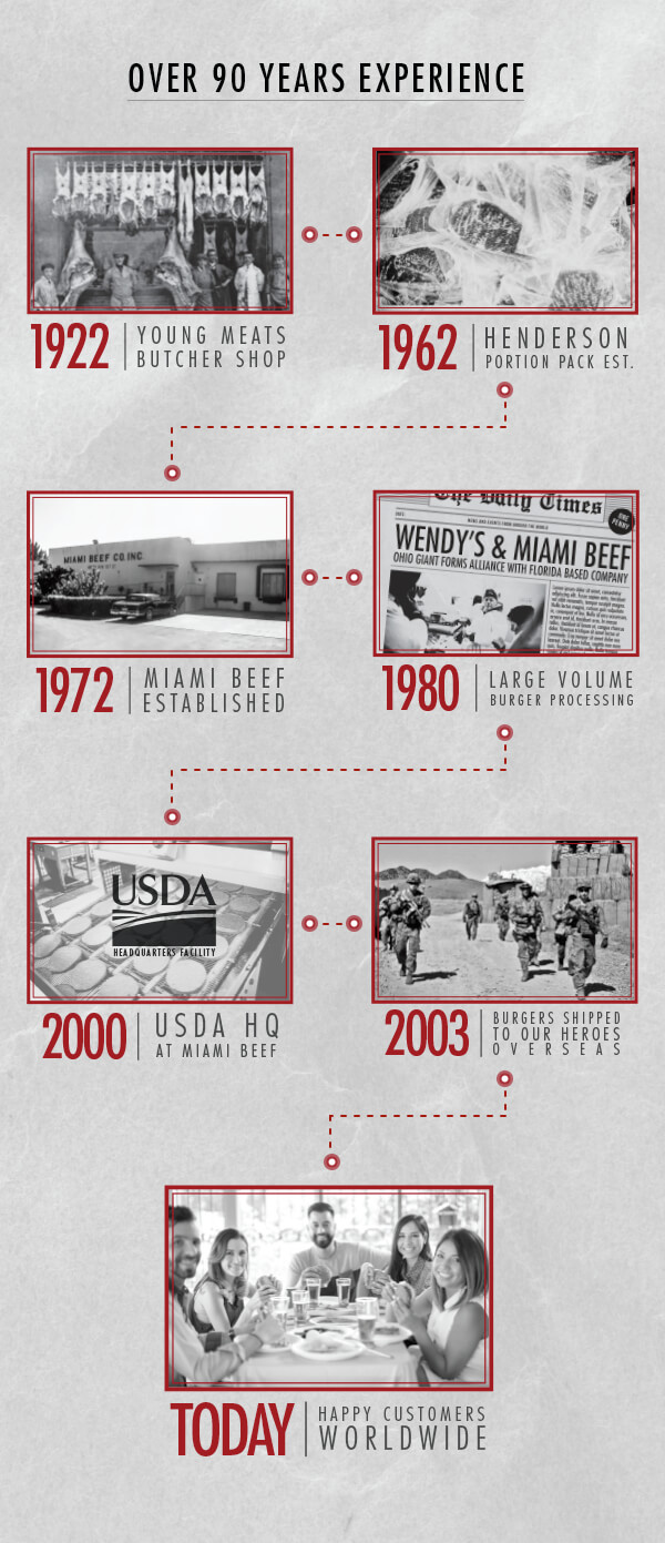 miami beef timeline