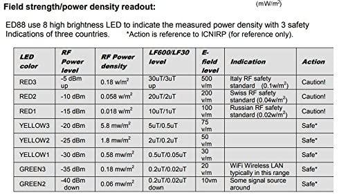 Dispositivo Tri-mode CORNET® ED-88T 100MHz-8GHz | RF LF ELF Meter6