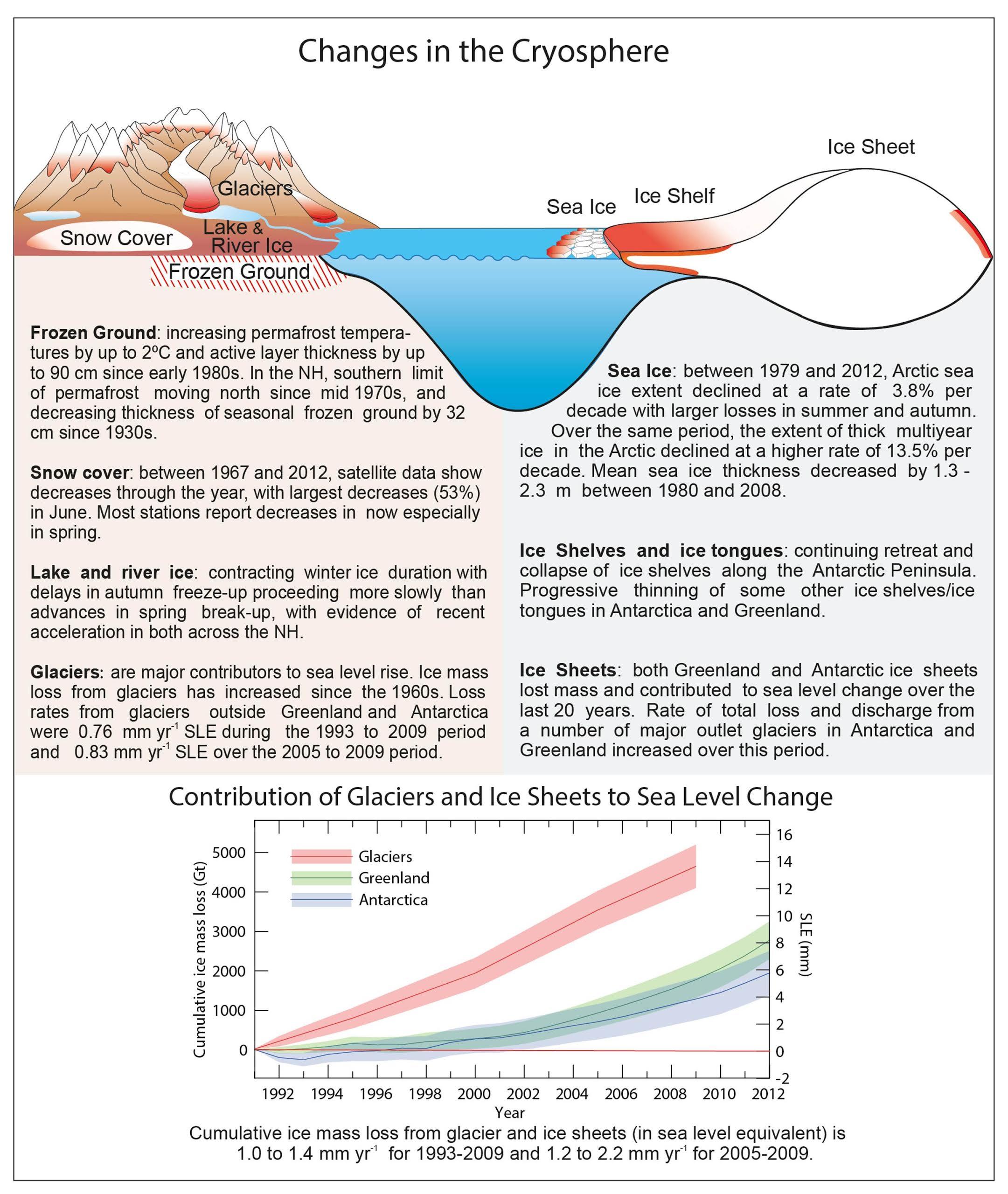 Sea Rise Science