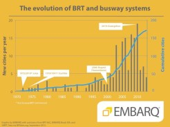BRT Expansion