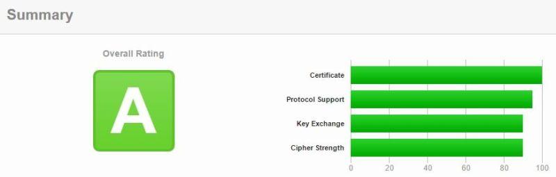puntuacion-certificado-ssl