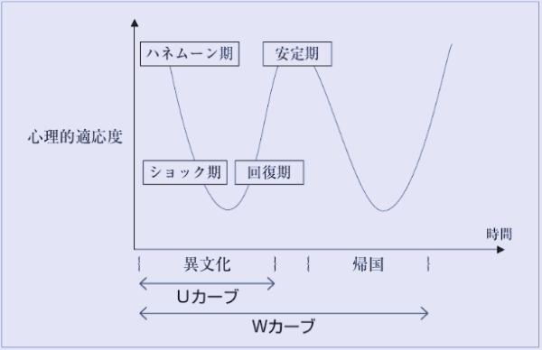 異文化適応 W曲線