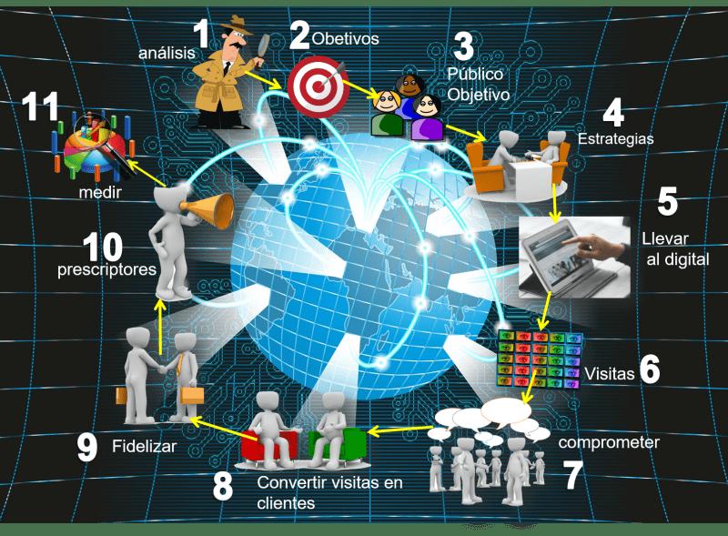 Proceso para aplicar marketing digital