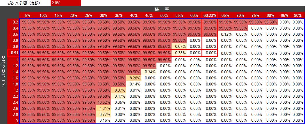 バルサラの破産確率
