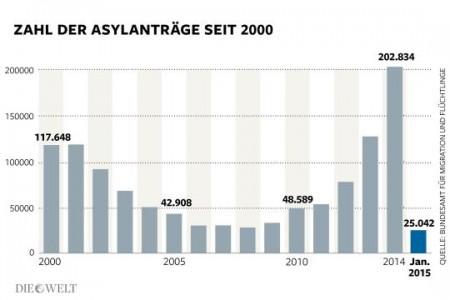 Asylantraege2002-2015
