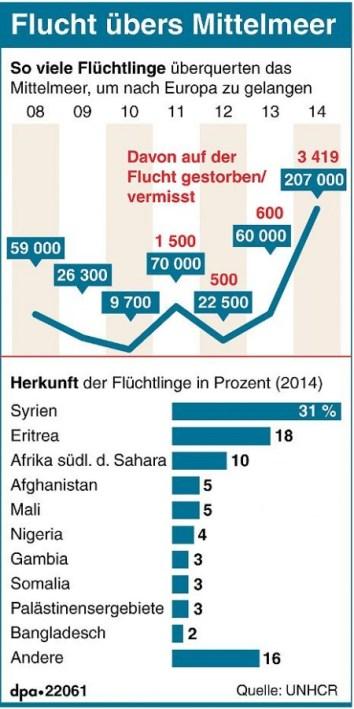 syrien-fluechtlinge-mittelmeer