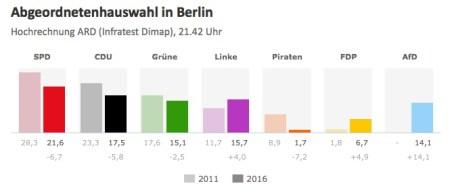 berlinwahl-2016