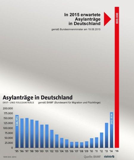 statistik-asylantraege-bamf_2