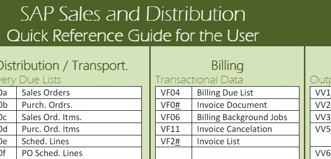 SAP Sales & Distribution:  Quick Reference Guide for the User