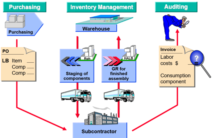 Subcontracting Process Flow Diagram
