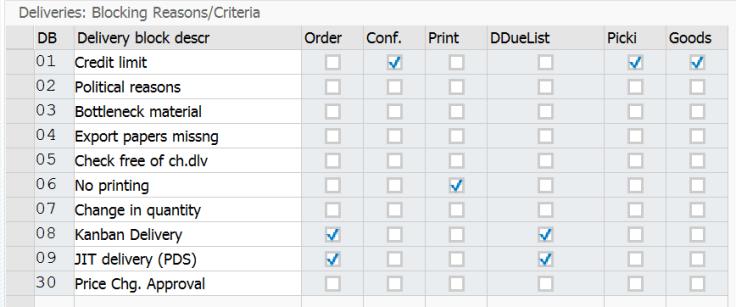 Standard SAP Blocking Reasons, Parameters