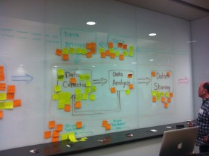 RDM activities within the research process.