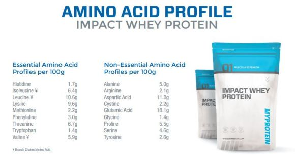 Impact Whey Protein Ingredients